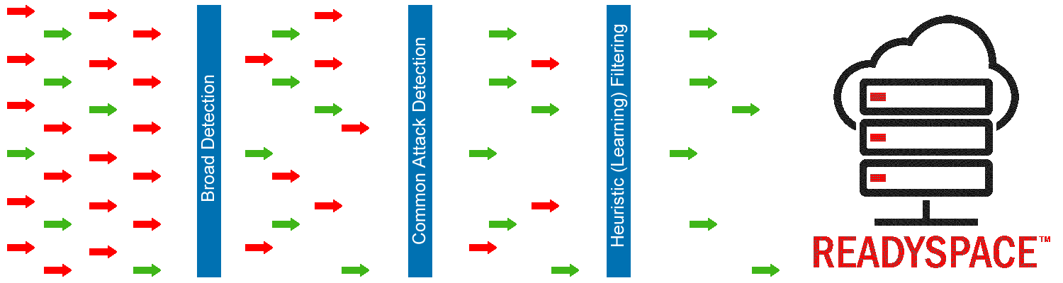 ReadySpace DDoS Protection Illustration